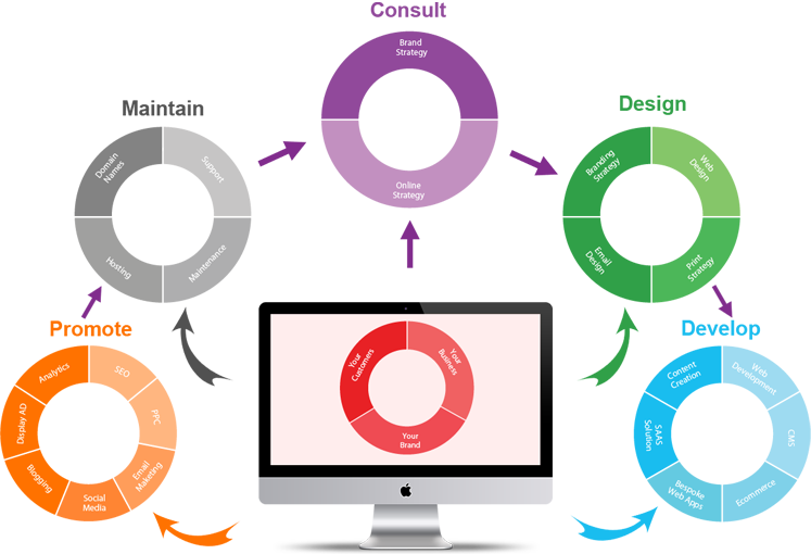 Web Design Web Development Seo Company London Sova Infotech